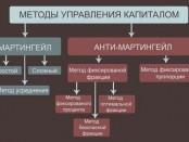 Торговля на Форекс по методу Мартингейла - преимущества и недостатки
